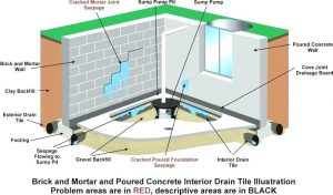 Lancaster, OH | Drainage System